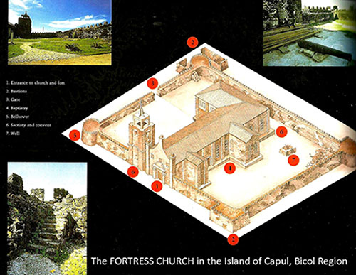 Fig. 6.  The true Fortress Church in the island of Capul along the strait between Bicol peninsula and Samar.  Note the buttresses of the church inside the fortress.  The walls of the encircling bastion are smooth, without buttresses.